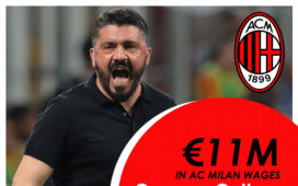€11m in AC Milan wages: Gennaro Gattuso to pay departing staff